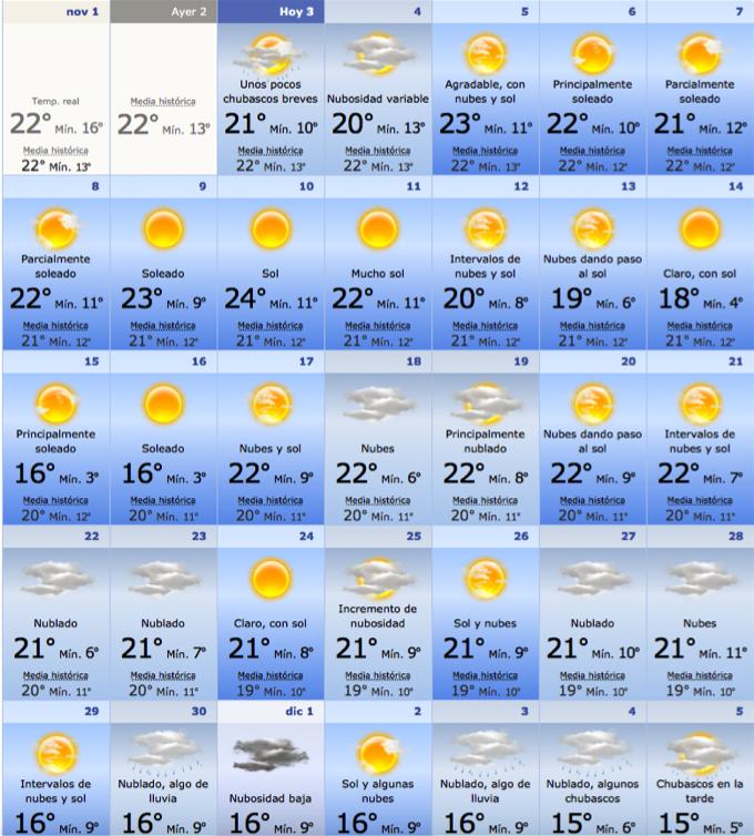 погода на неделю в аликанте